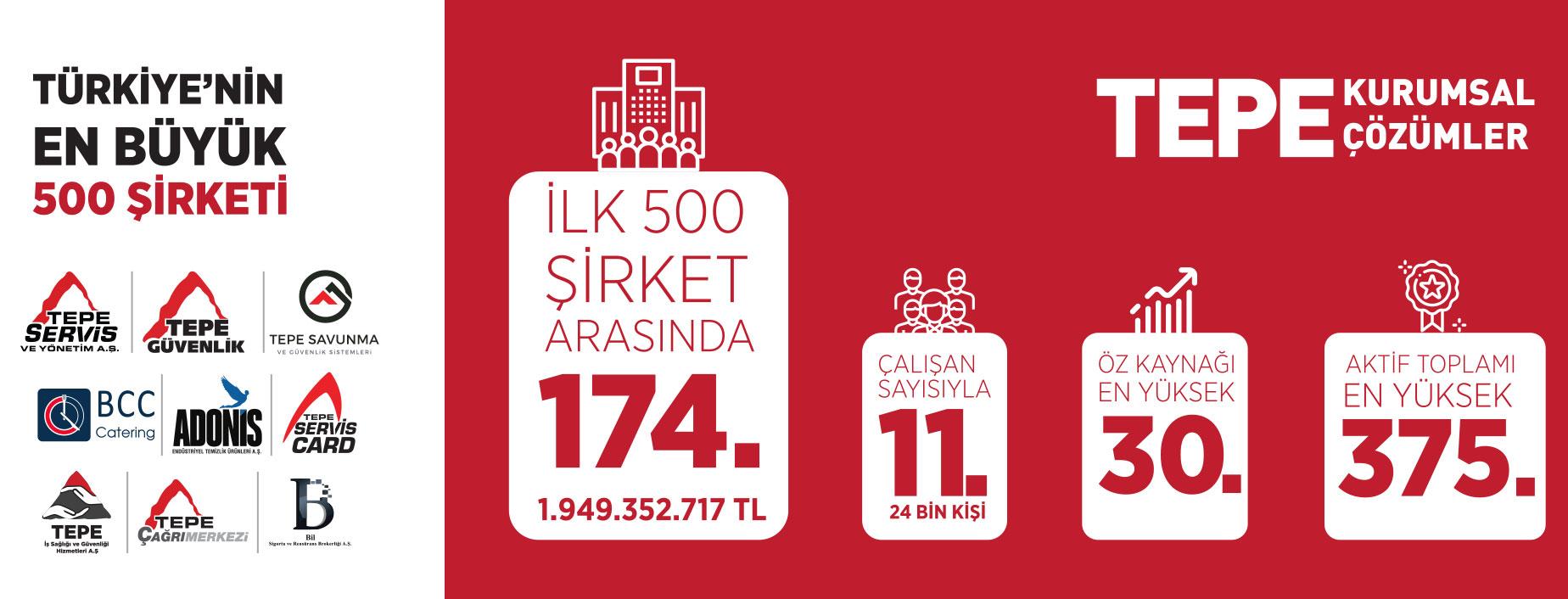 Türkiye'nin En Büyük 500 Şirketi